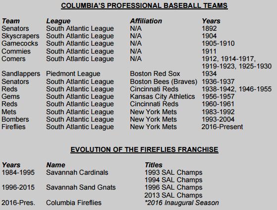 Columbia Baseball History